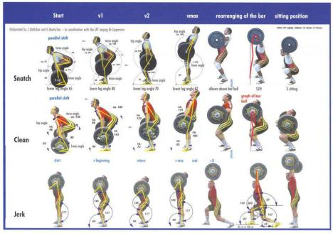 weightlifting-technique-sequence-posters-snatch-clean-jerk
